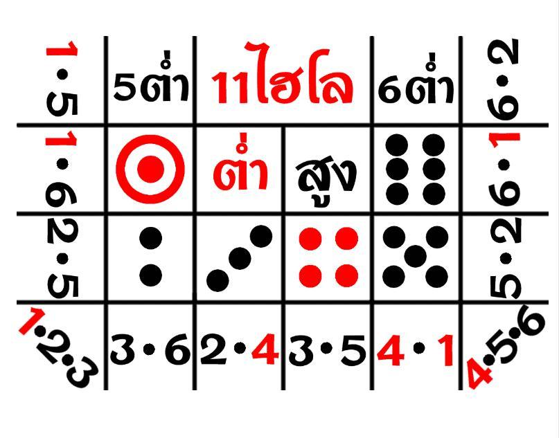 การเดิมพันไฮโล ออนไลน์ เกมพนันขวัญใจเหล่านักพนันชาวไทย